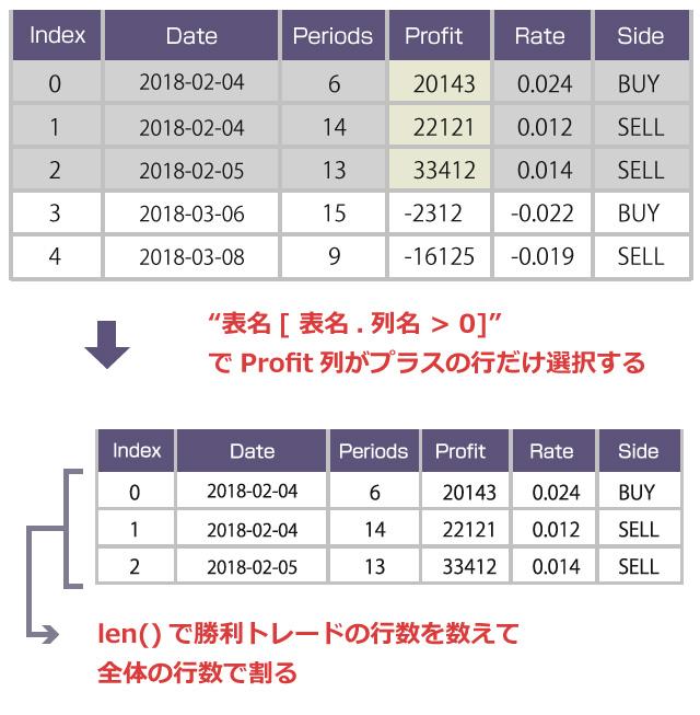 Profit列がプラスの行だけ選択する / len(表名)で勝利トレードの行数を数えて全体の行数で割る