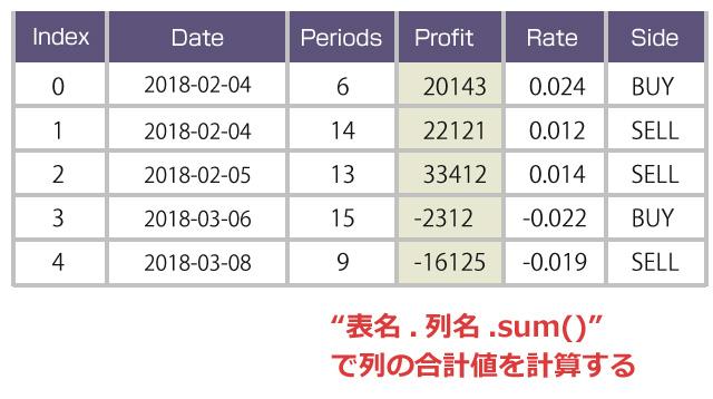 表名.列名.sum()で列の合計値を計算する